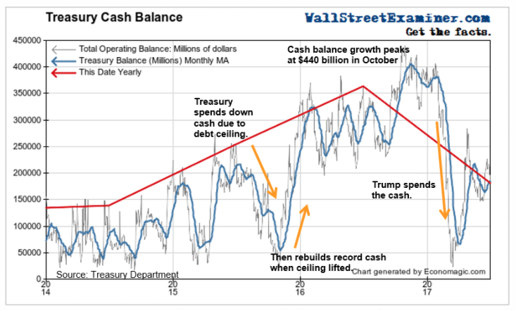 Treasury Cash Balance