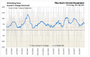 Witholding Taxes Annual Percent Change Nominal