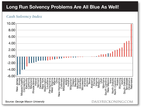 Long run solvency problems are all blue as well