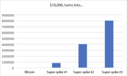 $10,000 turns into chart