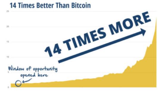 14 times better than bitcoin chart