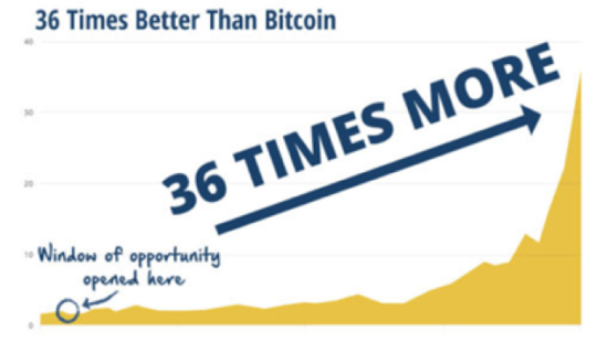 36 times better than bitcoin chart