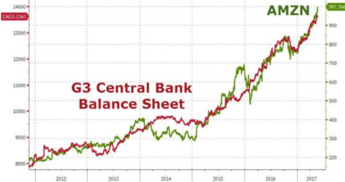 G3 Central Bank Balance Sheet - AMZN