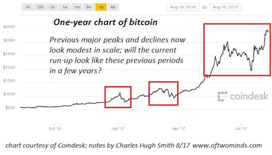 Chart of Bitcoin