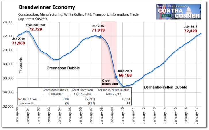 5 Charts To Remove The Bubble 'Blinders'