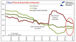 China Fixed Asset Investment