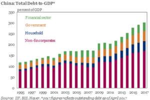 China Red Ponzi Debt to GDP Ratio 2017