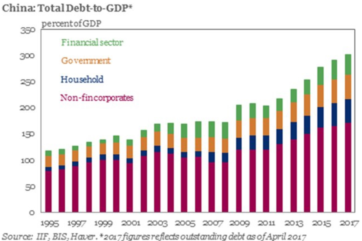 China Red Ponzi Debt to GDP Ratio 2017