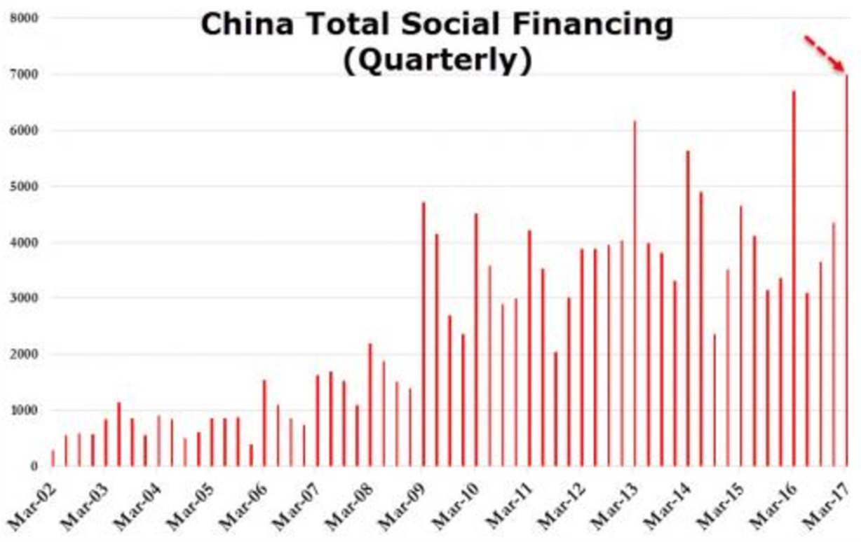 China Total Social Financing