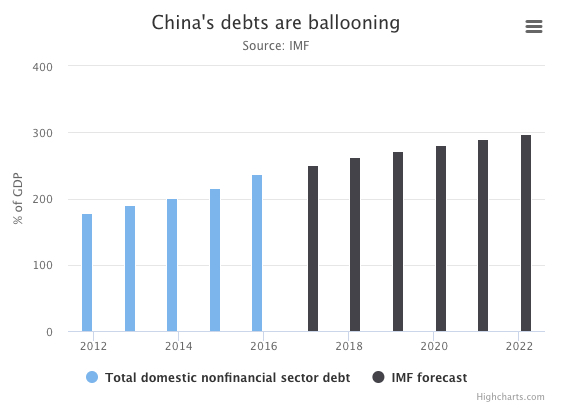 China's Debts Ballooning