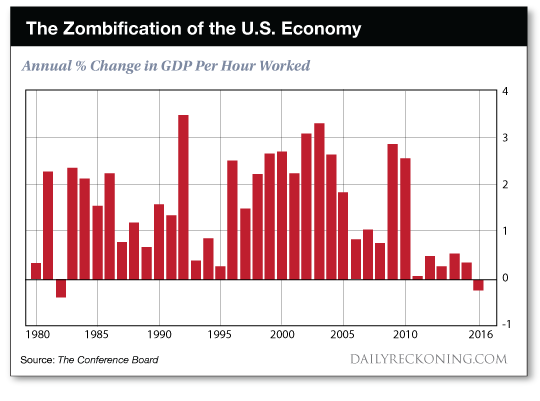 The Zombification of the U.S. Economy