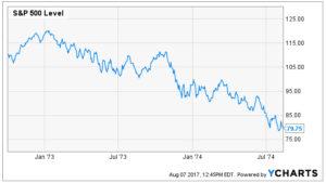 S&P Index Nixon