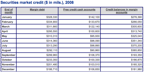 Securities Market Credit 2008