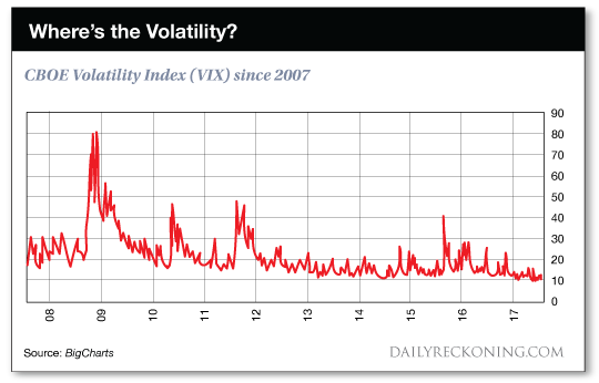Where's the Volatility?