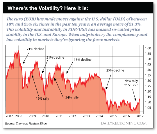 Where's the Volatility? Here it is
