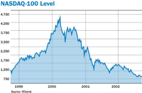 """It Won't Be Long Now"" - David Stockman Warns ""Amazon Is ..."