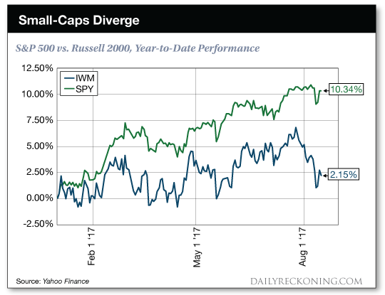 chart: Small-Caps Diverge