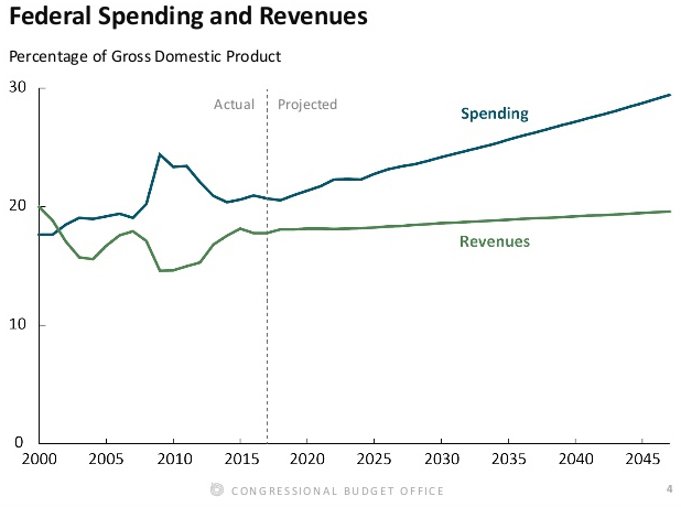 1 Federal Spending and Revenues Fiscal Doomsday