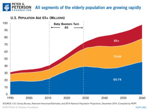 2 Elderly Population Growth