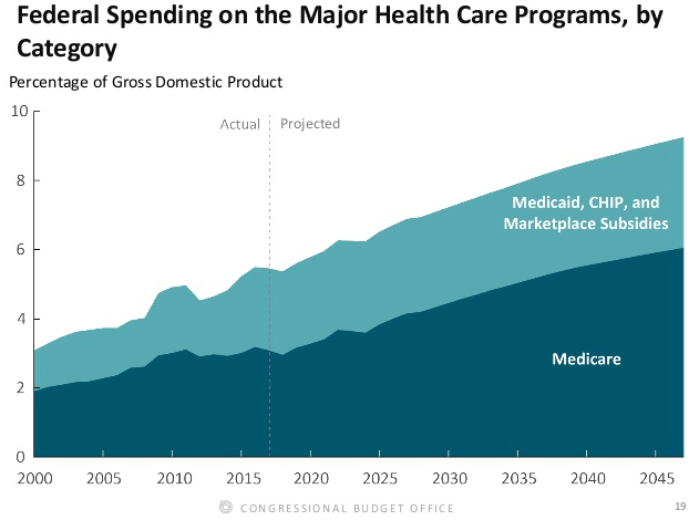3 Federal Spending on Health Care