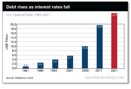 Debt rises as interest rates fall