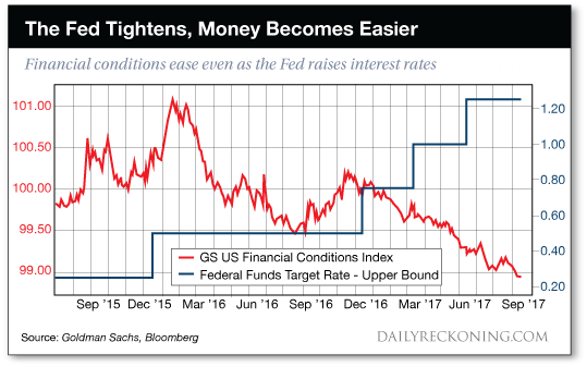 The Fed Tightens, Money Becomes Easier