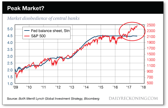 Peak Market?