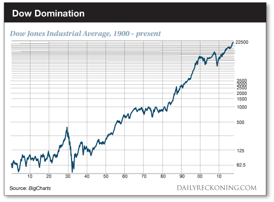 Dow Jones to hit 1000000 in 100 yrs according to Warren Buffett
