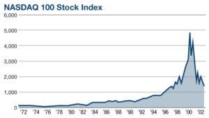 NASDAQ 100 Stock Index