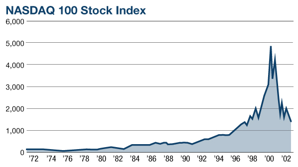 NASDAQ 100 Stock Index