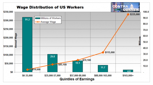 Wage Distribution of US Workers