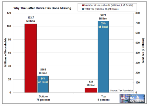 Why Laffer Curve is Missing