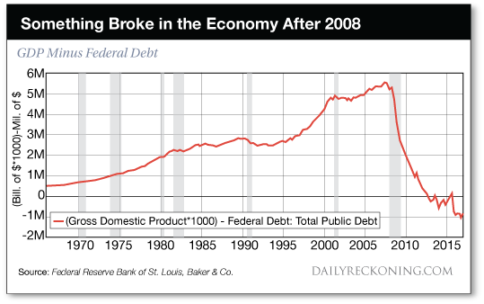 Something    broke    in    the    economy    after    2008