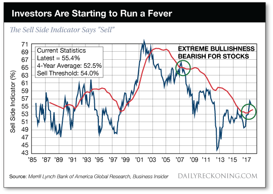 Investors are Starting to Run a Fever