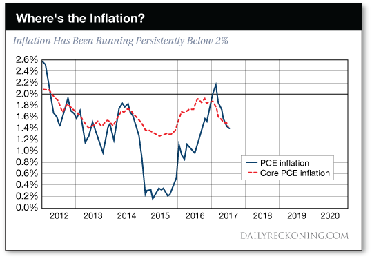 Where's the inflation?