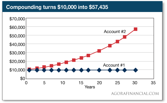 Compounding turns $10,000 into $57,435
