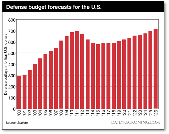 Defense budget forecasts