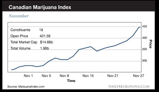 Canadian    Marijuana    index    chart