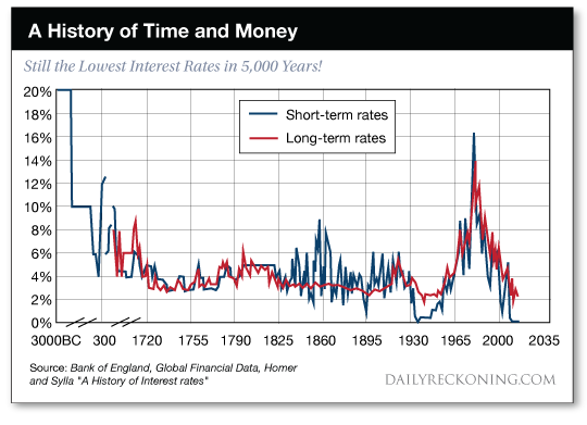 What History Teaches About Interest Rates, Part II