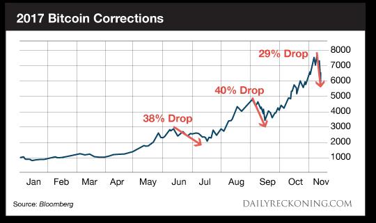 Best TA Indicator, PROOF Bitcoin will CRASH Further, BTC ...